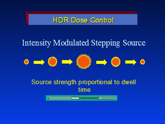 HDR Dose Control