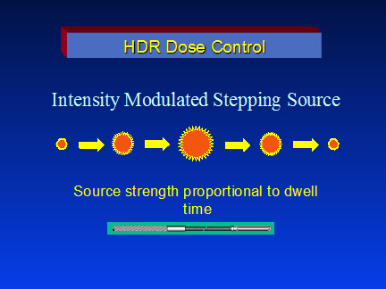 HDR Dos Control